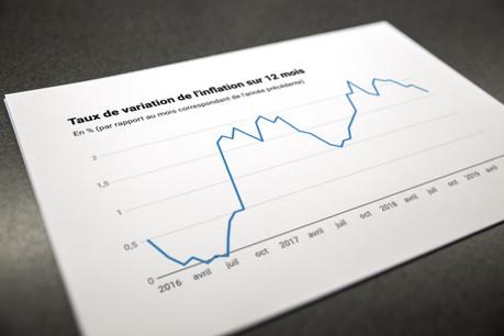 Le taux annuel d'inflation est en baisse, à 1,6%. (Photo: Maison Moderne)