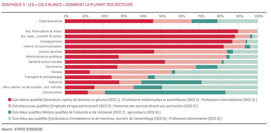Au Luxembourg, les cols blancs dominent la plupart des secteurs. (Illustration: Statec)