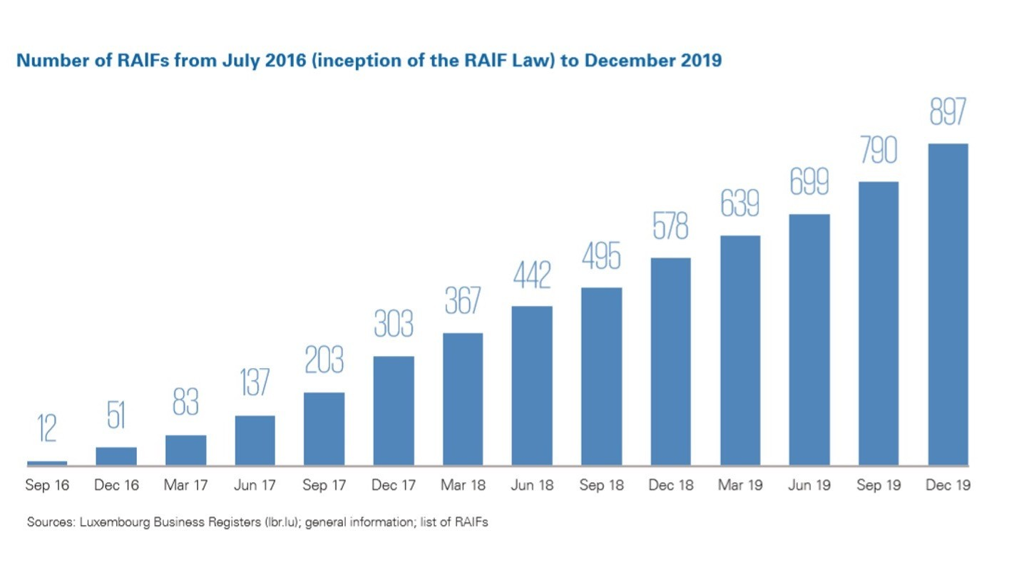 Number of RAIFs from July 2016 (inception of the RAIF Law) to December 2019 (Grafic: JTC)