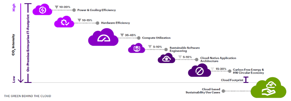 Levels of carbon reduction that can be achieved (Visuel: Accenture)