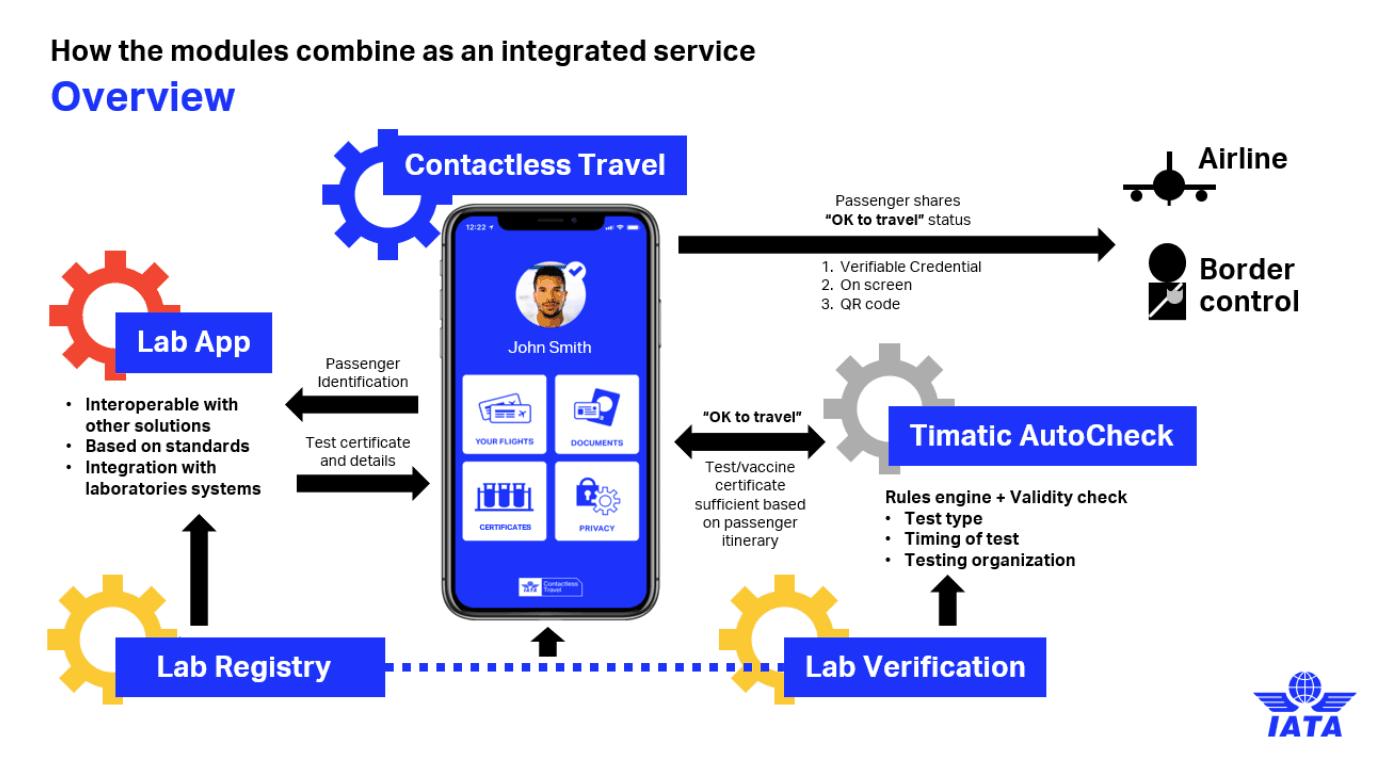 L'IATA a présenté en détail son idée de «travel pass» dans un communiqué de presse publié en début de semaine sur son site. (Photo: Capture d'écran du site de l'IATA)