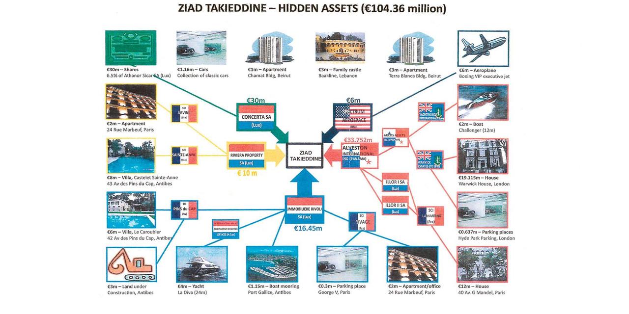 L'infographie des avoirs cachés de Ziad Takieddine, attribuée à la justice libanaise. (Source: JDD)
