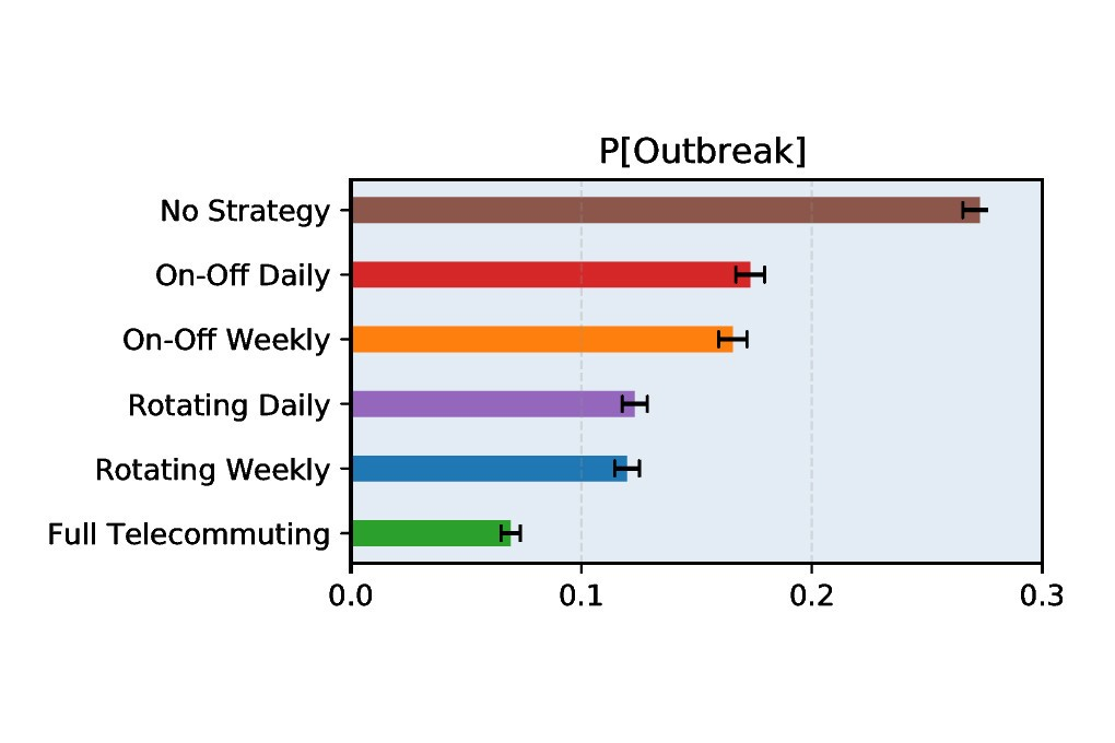 The probability of infection decreases the most with telework, rotation and then alternation. Photo: Screenshot from the study