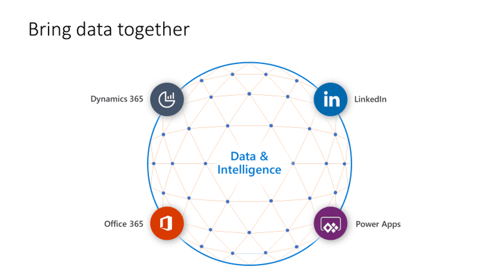 Bring data together.  AINOS