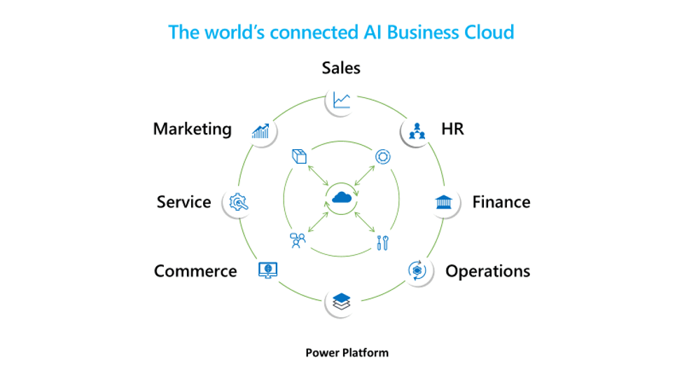 The world's connected AI Business Cloud. AINOS
